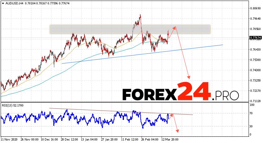 AUD/USD Forecast Australian Dollar March 19, 2021