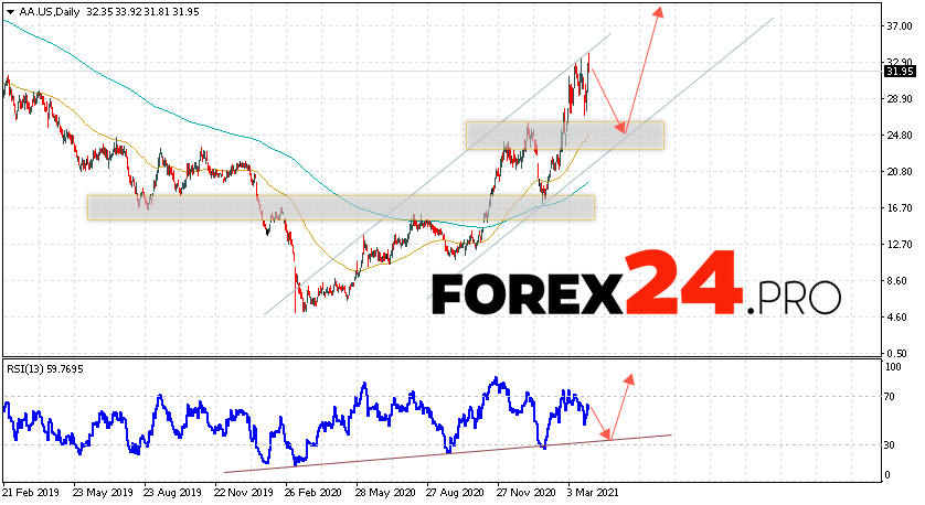 Alcoa Corporation Forecast and Analysis for April 2021