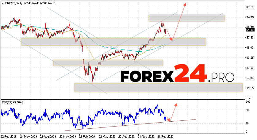BRENT crude oil Forecast and Analysis March 29 — April 2, 2021