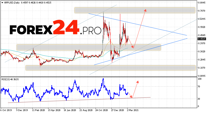 Cryptocurrency XRP Forecast and Analysis March 8 — 12, 2021