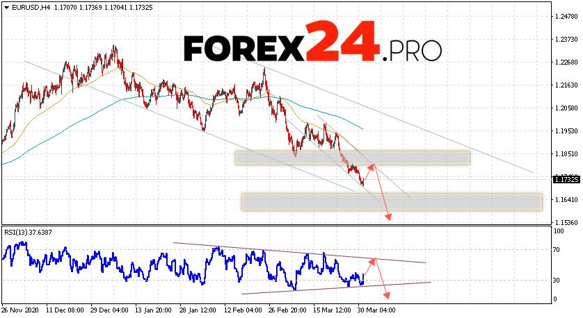 EUR/USD Forecast Euro Dollar April 1, 2021