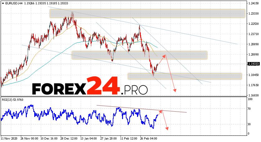 EUR/USD Forecast Euro Dollar March 12, 2021