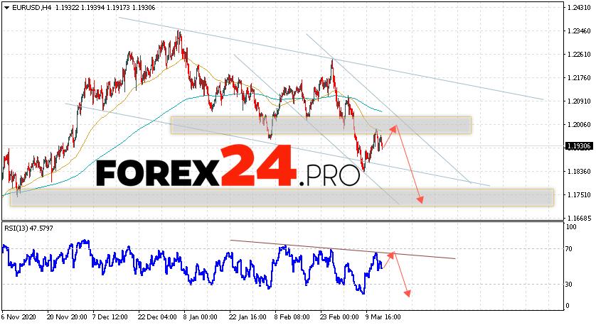 EUR/USD Forecast Euro Dollar March 16, 2021