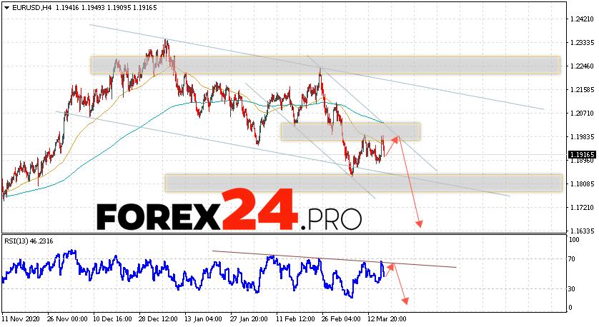 EUR/USD Forecast Euro Dollar March 19, 2021
