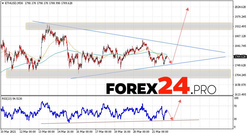 EUR/USD Forecast Euro Dollar March 23, 2021