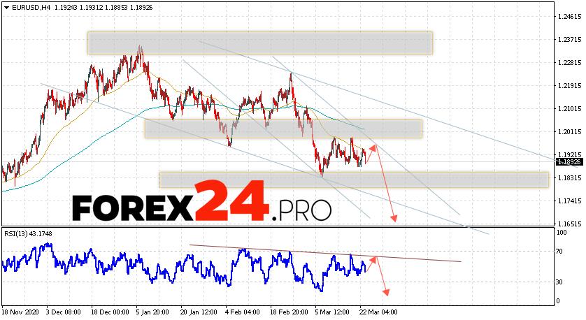 EUR/USD Forecast Euro Dollar March 24, 2021