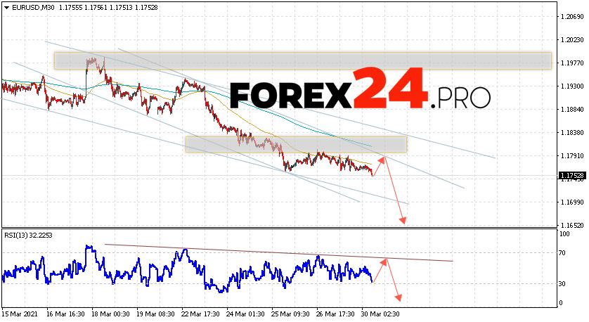 EUR/USD Forecast Euro Dollar March 31, 2021