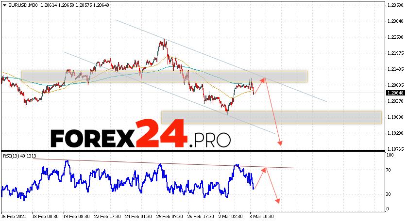 EUR/USD Forecast Euro Dollar March 4, 2021