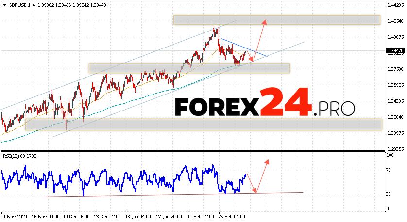 GBP/USD Forecast Pound Dollar March 12, 2021