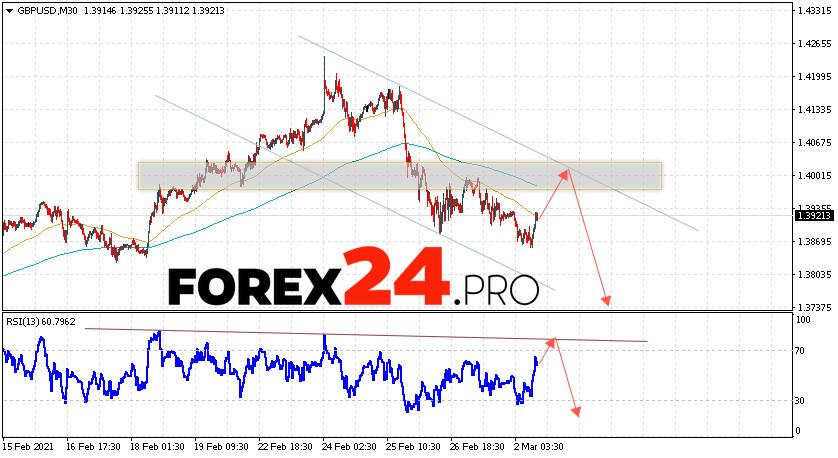 GBP/USD Forecast Pound Dollar March 3, 2021