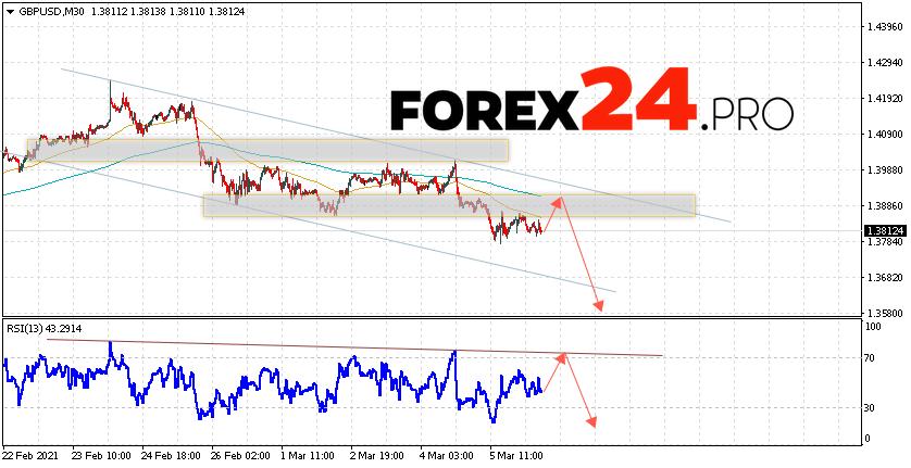 GBP/USD Forecast Pound Dollar March 9, 2021