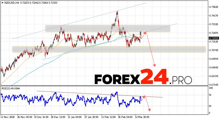 NZD/USD Forecast New Zealand Dollar March 19, 2021