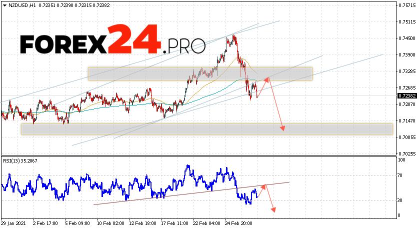 NZD/USD Forecast New Zealand Dollar March 2, 2021