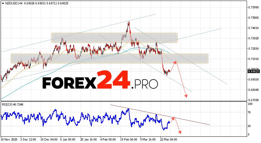 NZD/USD Forecast New Zealand Dollar March 30, 2021
