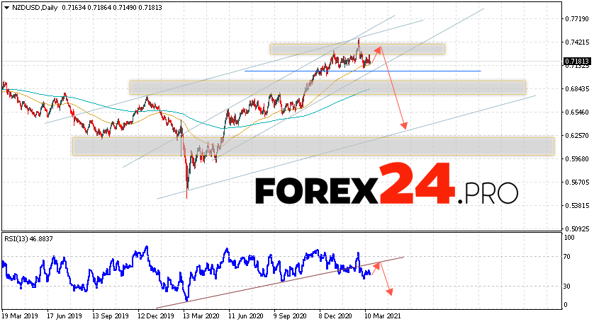 NZD/USD Forecast and Weekly Analysis March 22 — 26, 2021