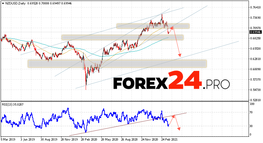 NZD/USD Forecast and Weekly Analysis March 29 — April 2, 2021