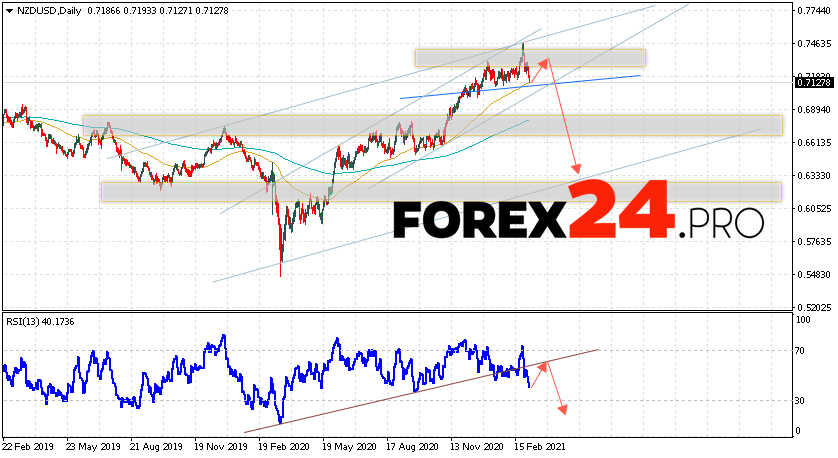 NZD/USD Forecast and Weekly Analysis March 8 — 12, 2021