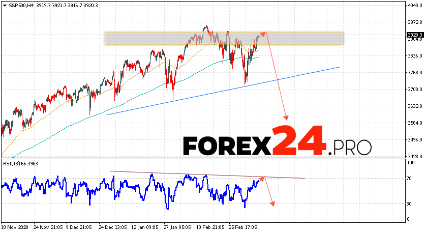 S&P 500 Forecast and Analysis March 12, 2021
