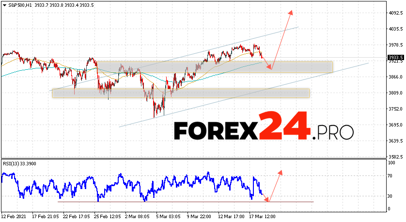 S&P 500 Forecast and Analysis March 19, 2021