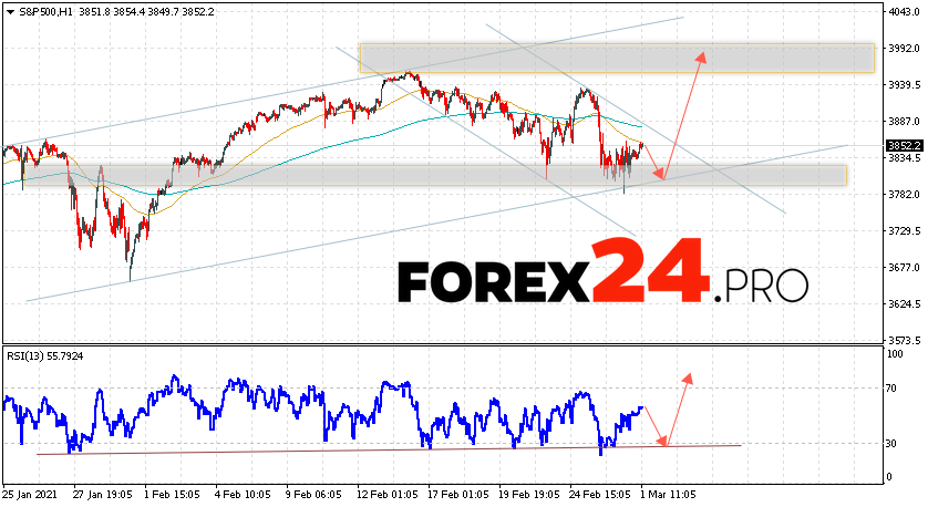 S&P 500 Forecast and Analysis March 2, 2021