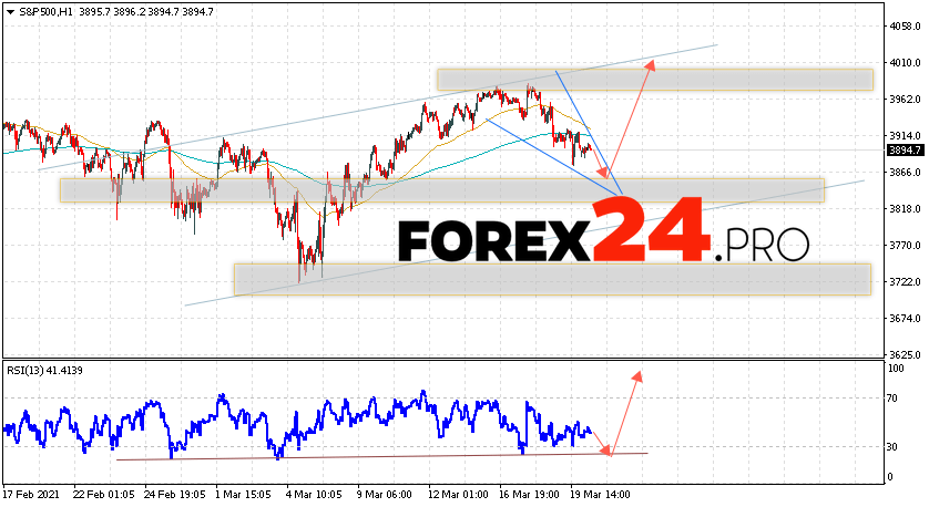 S&P 500 Forecast and Analysis March 23, 2021