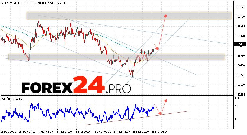 USD/CAD Forecast Canadian Dollar March 24, 2021