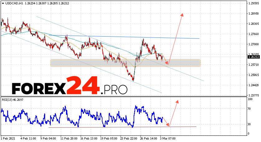 USD/CAD Forecast Canadian Dollar March 4, 2021