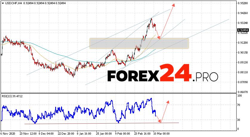 USD/CHF Forecast Dollar Franc March 12, 2021
