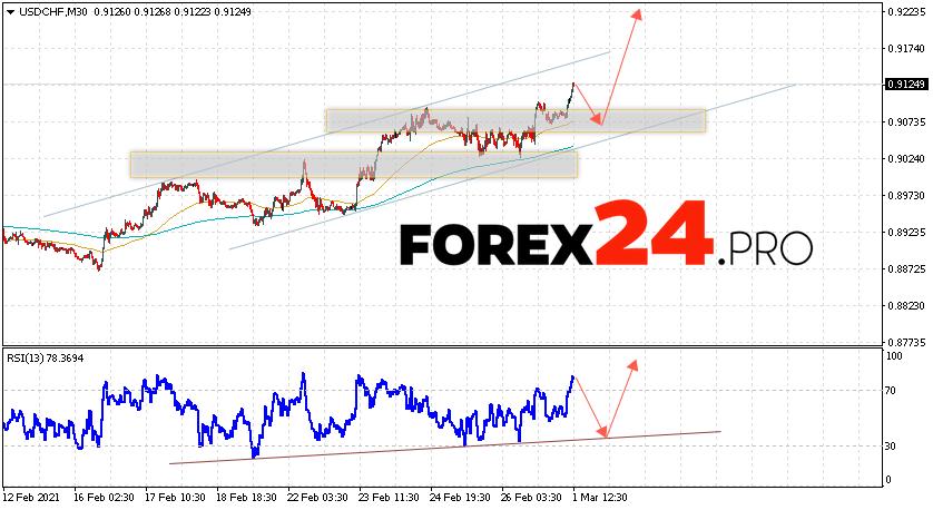 USD/CHF Forecast Dollar Franc March 2, 2021