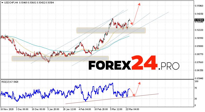 USD/CHF Forecast Dollar Franc March 25, 2021