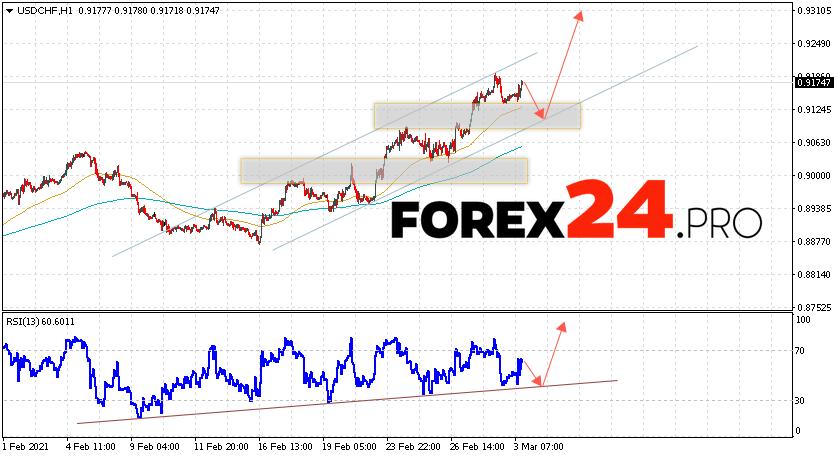 USD/CHF Forecast Dollar Franc March 4, 2021