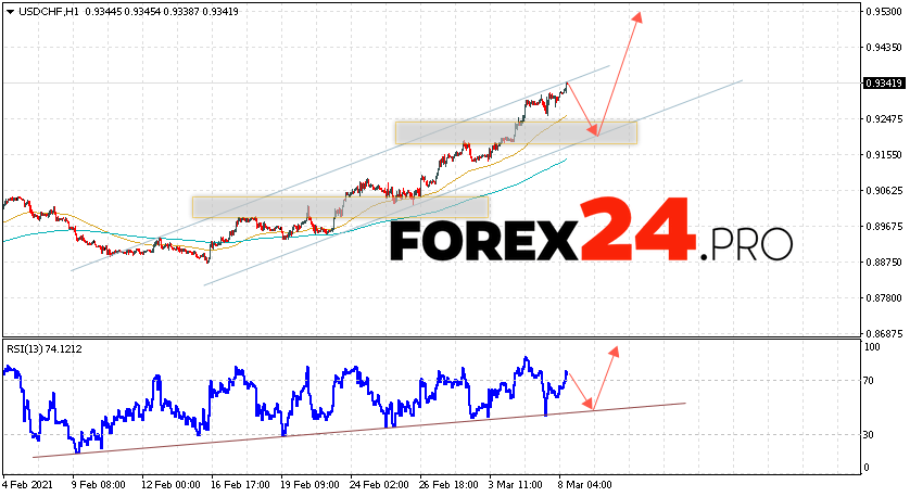 USD/CHF Forecast Dollar Franc March 9, 2021