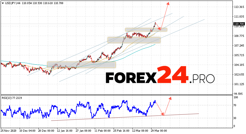 USD/JPY Forecast Japanese Yen April 1, 2021