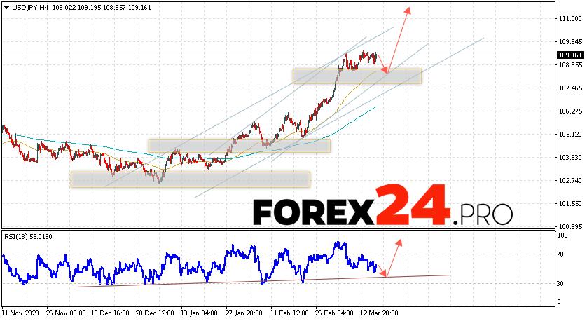 USD/JPY Forecast Japanese Yen March 19, 2021