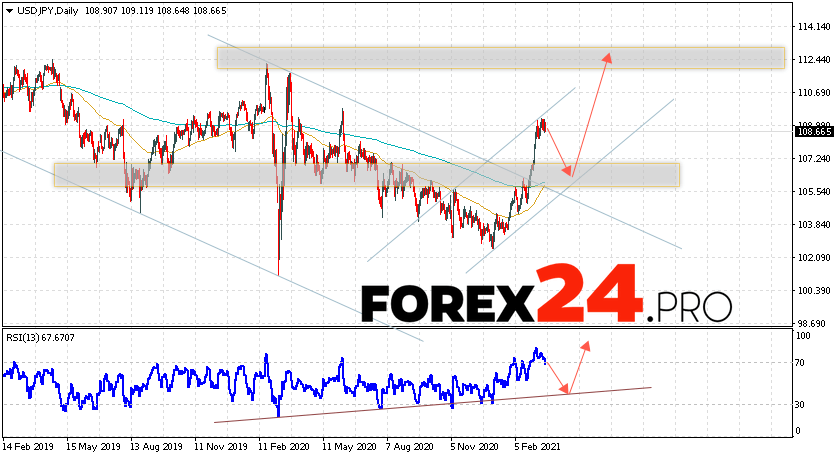 USD/JPY Forecast and Weekly Analysis March 22 — 26, 2021
