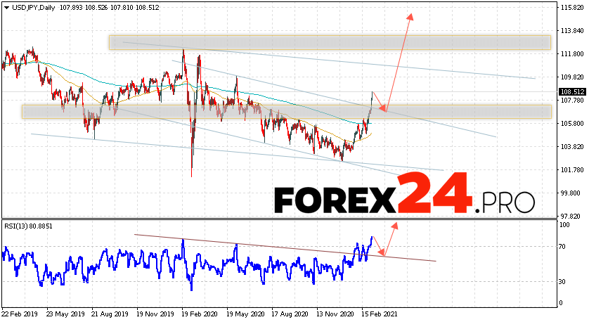 USD/JPY Forecast and Weekly Analysis March 8 — 12, 2021