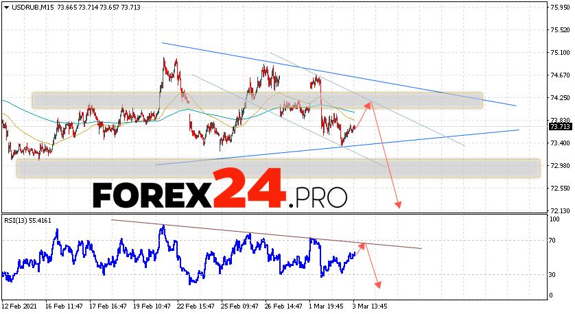 USD/RUB Forecast Russian Ruble March 4, 2021