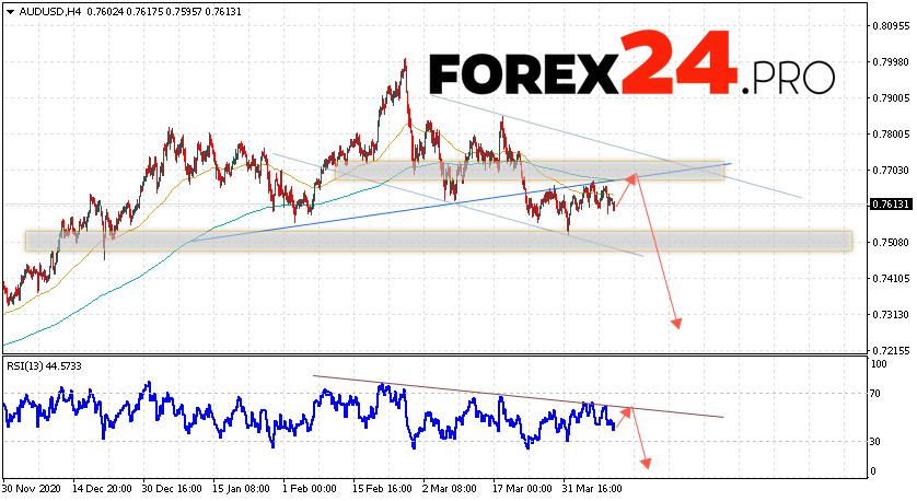 AUD/USD Forecast Australian Dollar April 13, 2021