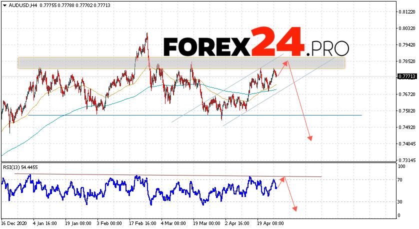 AUD/USD Forecast Australian Dollar April 28, 2021