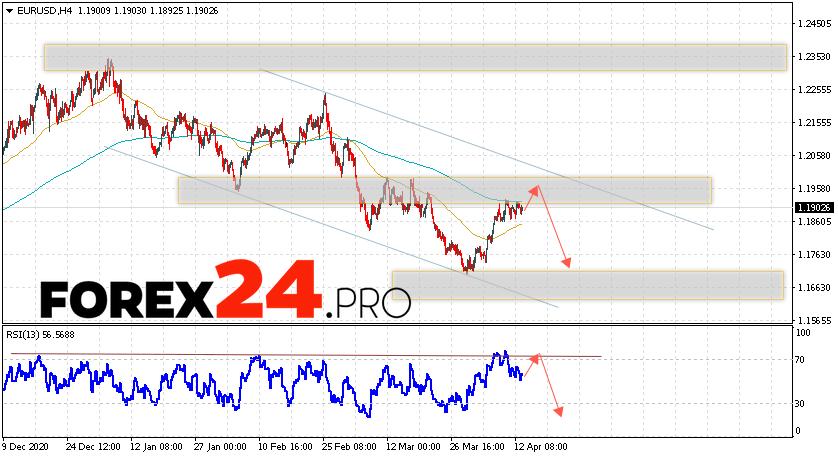 EUR/USD Forecast Euro Dollar April 14, 2021