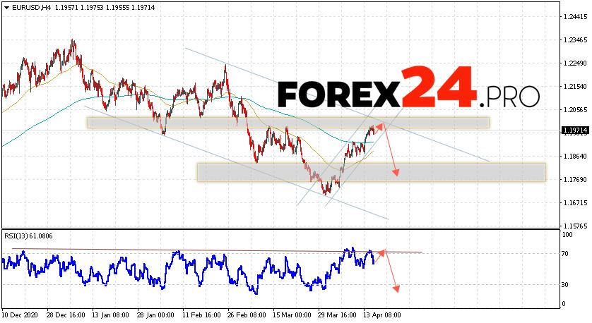 EUR/USD Forecast Euro Dollar April 16, 2021