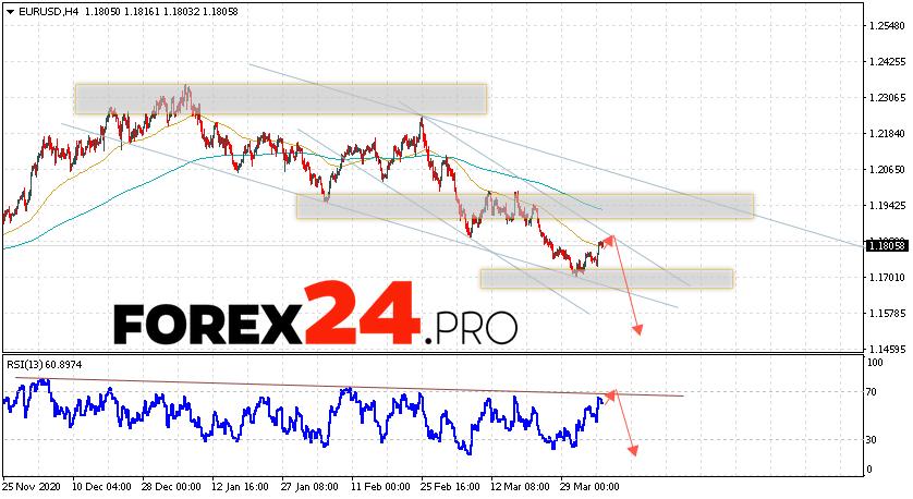 EUR/USD Forecast Euro Dollar April 7, 2021