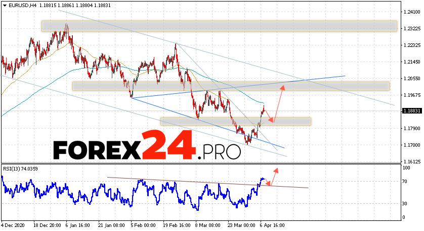 EUR/USD Forecast Euro Dollar April 8, 2021