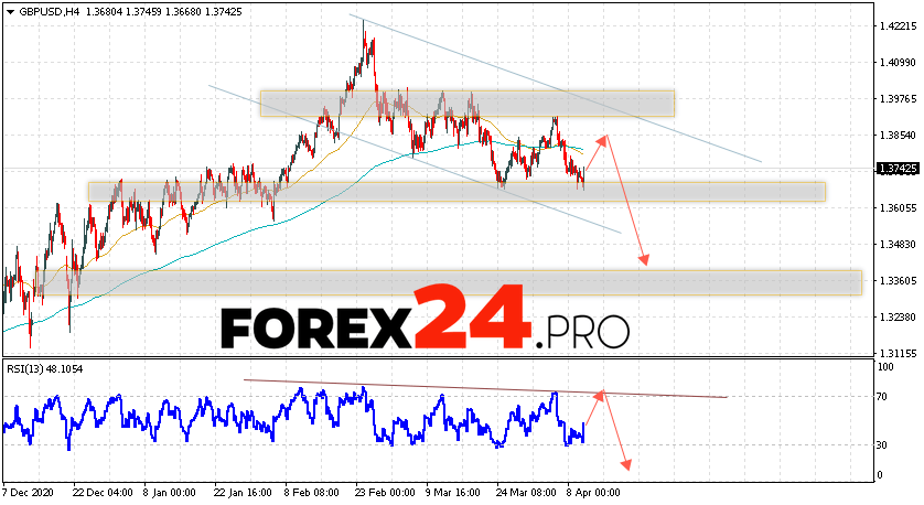 GBP/USD Forecast Pound Dollar April 13, 2021