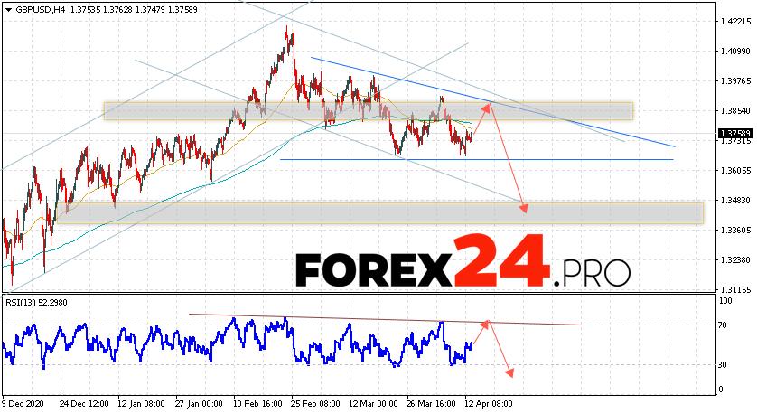 GBP/USD Forecast Pound Dollar April 14, 2021