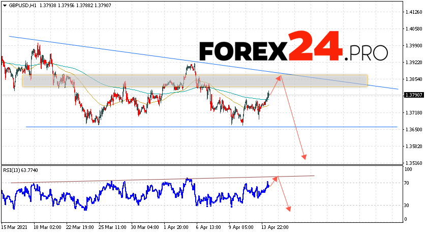 GBP/USD Forecast Pound Dollar April 15, 2021