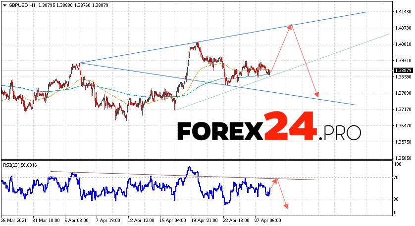 GBP/USD Forecast Pound Dollar April 29, 2021