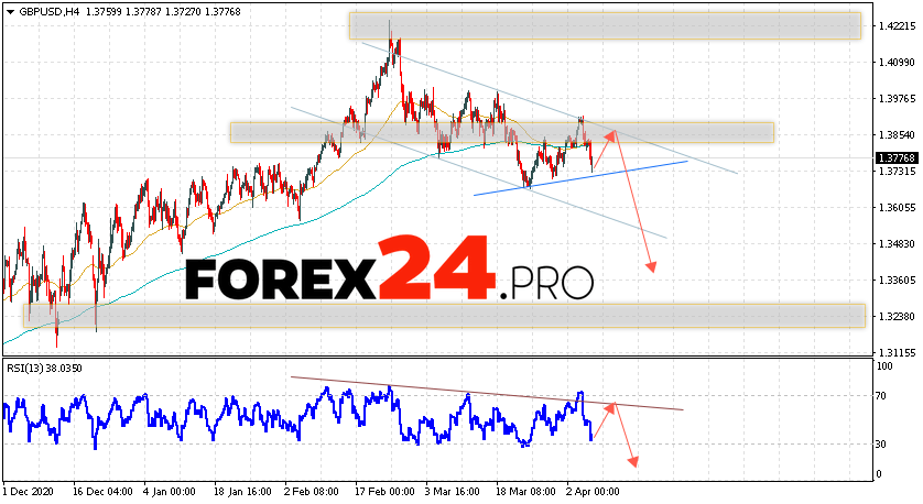GBP/USD Forecast Pound Dollar April 8, 2021