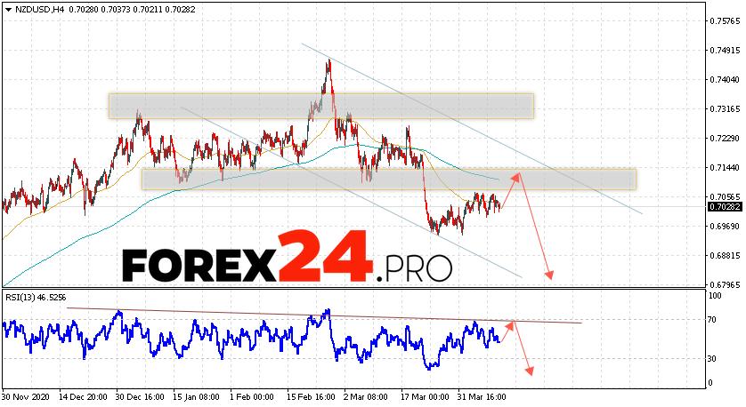 NZD/USD Forecast New Zealand Dollar April 13, 2021