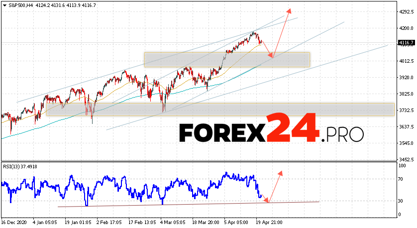 S&P 500 Forecast and Analysis April 22, 2021